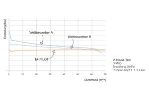 Selbst bei geringen Durchflussmengen nahe Null kommt es nicht zu nennenswerten Abweichungen vom Sollwert, so dass der innovative Differenzdruckregler praktisch ohne P-Abweichung arbeitet.