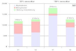"""<div class=""""grafikueberschrift"""">Jahresgesamtkosten </div>beim Mehrfamilienhaus (Neubau)"""