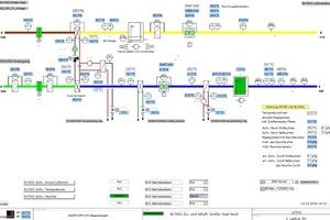 """<div class=""""Bildtext"""">Soll- und Istwerte, wie hier für ein RLT-Gerät für den großen Saal, sind mit einem Blick zu erfassen.</div>"""