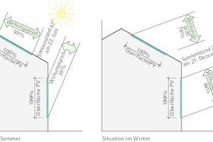"""<div class=""""grafikueberschrift"""">Wirkungsgrad Fassade und Dach</div>Darstellung für den Sommer (links) und den Winter (rechts)"""