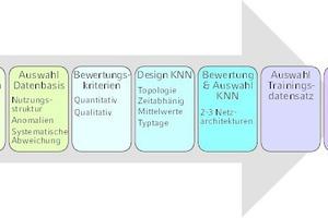 """<div class=""""grafikueberschrift"""">Schematische Darstellung </div>Mit KNN entwickelte Methodik zur Wärmebedarfsprognose"""