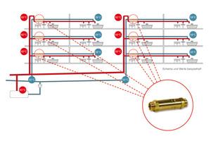 Beispielhafte Grafiken veranschaulichen mögliche Lösungen für den thermischen Zirkulationsabgleich einer Trinkwasser-Installation.