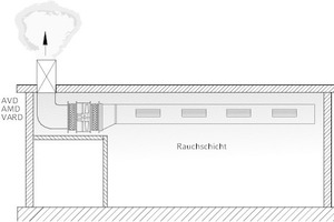 """<div class=""""grafikueberschrift"""">Anordnung der Ventilatoren 3</div>Ventilatoren innerhalb des Rauchabschnitts"""