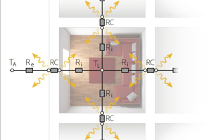 Netzwerk des konvektiven und radiativen Wärmeaustauschs (vereinfachte 2D-Darstellung in der Draufsicht; Berechnung wird im 3D-Raum durchgeführt)