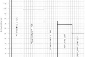 """<div class=""""grafikueberschrift"""">Vergleich der Heizwärmebedarfswerte</div>"""