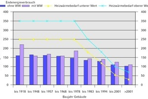 """<div class=""""grafikueberschrift"""">Heizwärmebedarf und Endenergieverbrauch</div>Jährlicher Energieverbrauch in MFH in Abhängigkeit von Baujahr und Bedarfswerten gemäß Wärmeschutzverordnung bzw. EnEV"""