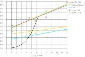 """<div class=""""grafikueberschrift"""">Anteil der Unzufriedenen</div>für verschiedene Körpersegmente"""
