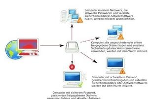 """<div class=""""grafikueberschrift"""">Schäden durch Software </div>Hochwertige Schadsoftware kann automatisiert technische Schwächen auf dem Zielsystem ausnutzen"""