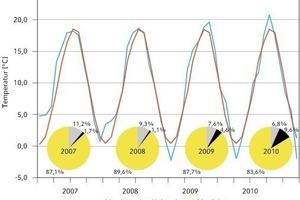 Bild 4: Temperaturverlauf der Außentemperatur für den Raum Baden-Württemberg und langjähriges Mittel für Deutschland (Quelle: Deutscher Wetterdienst; in den Tortendiagrammen ist die Verteilung Verdichter-, Ventilator- und Heizstabarbeit dargestellt)<br />
