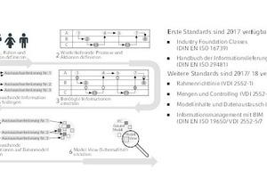 """<div class=""""Bildtitel"""">Ergebnisse der ersten Stufe des Stufenplans</div><div class=""""Bildtext""""> """"Digitales Planen und Bauen"""" des Bundesministeriums für Verkehr und digitale Infrastruktur</div>"""