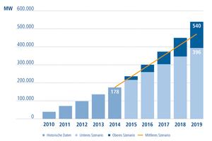 Der weltweite Markt für Photovoltaik entwickelt sich weiter positiv.(Quelle: SolarPower Europe – Global Market Outlook for Photovoltaics 2015–2019)