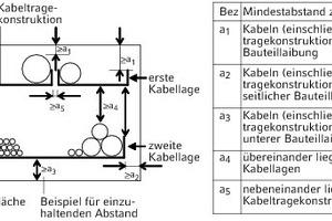 """<div class=""""grafikueberschrift"""">Beispiel 4</div>Abstand zwischen """"Kabellagen""""; Ansicht"""