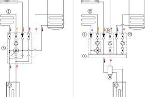 """Das Hydraulikschema vergleicht die Schaltungen für eine Heizungsanlage mit Brennwertheizgerät (4), statischem Heizkreis (1), gemischtem Heizkreis (2) sowie Speicher-Trinkwassererwärmung (3); links mit der Pumpengruppe """"Condix"""" (5), rechts bei konventioneller Installation mit den dafür erforderlichen Pumpengruppen (8, 9, 10). Auf eine Hydraulische Weiche (6) und einen Heizkreisverteiler (7) kann bei der Installation mit Condix (5) verzichtet werden"""