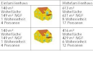 """<div class=""""grafikueberschrift"""">Gebäudetypologie </div>Einfamilienhaus und Mehrfamilienhaus"""