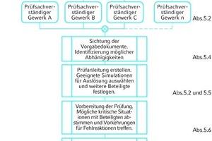 """<div class=""""grafikueberschrift"""">Schritte eines Vollprobetests </div>"""