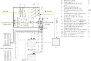 """<div class=""""grafikueberschrift"""">In der Kaskadensteuerung </div>wird die angeforderte Kühl-/Heizleistung aller angeschlossenen Außengeräte von der Steuerungseinheit erfasst. Die Außengeräte werden in Abhängigkeit von der Nennkälteleistung der einzelnen Außengeräte individuell angesteuert."""