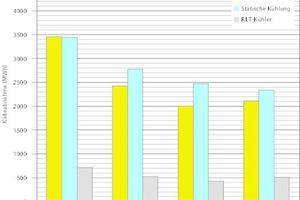 """<div class=""""grafikueberschrift"""">Bereich der Kühldecken </div>Der Bezug ließ sich von 2.724 (2011) auf 2.195 MWh (2014) senken, bei den RLT-Anlagen im gleichen Zeitraum von 711 auf 505 MWh."""