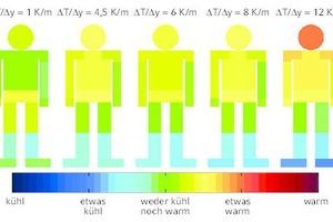 """<div class=""""grafikueberschrift"""">Temperaturbewertung </div>bei einem vertikalen Temperaturgradienten zwischen ΔT/Δy = 1 K/m und ΔT/Δy = 12 K/m und einer mittleren Raumtemperatur von 23°C"""