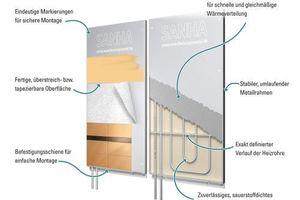 Wandheizungsmodule von Sanha für Neubau und Modernisierung
