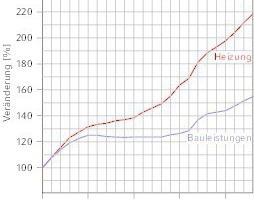 """<div class=""""grafikueberschrift"""">Zeitliche Veränderung ...</div><div class=""""grafikueberschrift""""><strong>... des Preisindex für Bauleistungen</strong></div>"""
