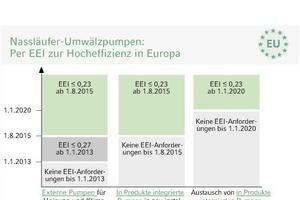 """<div class=""""grafikueberschrift"""">Nassläuferpumpen </div>Über 90% (Stand 2009) der auf dem Markt verfügbaren Nassläufer-Umwälzpumpen für Heizung und Klima dürfen schon bald nicht mehr in den Verkehr gebracht werden; Grund ist das Inkrafttreten der Verordnung 641/2009 für Nassläufer-Umwälzpumpen unter der europäischen Ökodesign-Richtlinie<br />"""