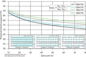 """<div class=""""grafikueberschrift"""">Temperaturänderungsgrad im WRG</div>Gemessen wurde in Anlehnung an die DIN EN 308; die Höhe des Temperaturänderungsgrads nimmt mit Verkürzung der Zykluszeit und Verminderung des Volumenstroms zu"""