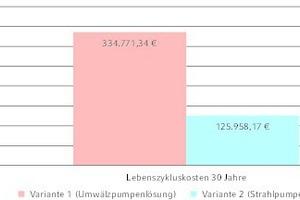 """<div class=""""grafikueberschrift"""">Grafische Darstellung</div> der Lebenszykluskosten über 30 Jahre"""