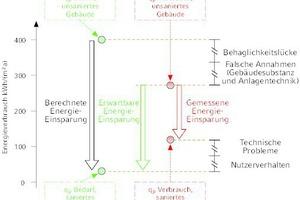 """<div class=""""grafikueberschrift"""">Qualitative Darstellung</div> von Bedarfswerten und Energieverbräuchen vor und nach den Sanierungsmaßnahmen. Neuausführung der Grafik von Galvin [1]."""