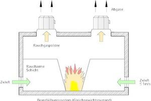 """<div class=""""grafikueberschrift"""">Gleichgewichtszustand </div>zwischen zuströmender Luft und abfließenden Rauchgasen"""