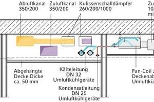 """<div class=""""grafikueberschrift"""">Schnittansicht Lüftung - Kälte</div>"""
