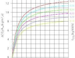 """<div class=""""grafikueberschrift"""">Einfluss der Wärmedämmstärke ...</div>... auf die CO<sub>2</sub>-Emission (λ<sub>D</sub> = 0,04 W/(mK))"""