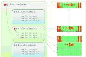 """<div class=""""grafikueberschrift"""">Automatisiertes Auswertungskonzept</div>Die präzise Identifikation fehlerhafter Anlagenfunktionen (rot) unterstützt Abnahmen und Betriebsoptimierung"""