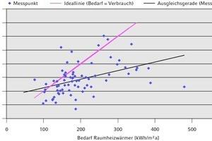 """<div class=""""grafikueberschrift"""">Ideallinie und Ausgleichsgerade</div>Wärmebedarf und -verbrauch für die Raumheizung"""