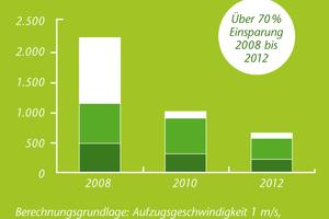 """Die Grafik verdeutlicht den um 70 % gesunkenen Strombedarf des """"MonoSpace 500"""" im Vergleich zum Vorgängermodell aus dem Jahr 2008"""