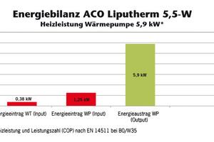 Der notwendige Energieeintrag aller elektrischen Komponenten des Wärmetauschers beträgt maximal 0,38 kW. Bei optimalen Betriebsbedingungen kann mehr als das 3,5-fache an Energie aus dem Gesamtsystem entnommen werden, als für den Betrieb der Anlage notwendig ist.