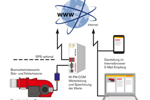 "Funktionsumfang des Kommunikationsmoduls ""W-FM COM"""