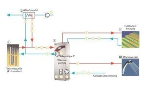 Bild 11: Hydraulikschaltplan der Anlage<br />