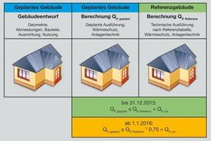 """<div class=""""grafikueberschrift"""">Integrale Planung und EnEV 2014</div>Über die EnEV 2014, die ab Januar 2016 greift, wird die Integrale Planung gewissermaßen """"von Gesetzes wegen"""" eingefordert, denn die Planungsspielräume zwischen Anlagentechnik und Gebäudedämmung gibt es nicht mehr."""