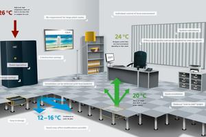 Dank der individuell regelbaren Ventilatorkassetten im Boden (Bildmitte) kann der Mitarbeiter zugluftfrei und individuell die Temperatur an seinem Arbeitsplatz regeln.