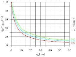"<div class=""grafikueberschrift"">Einfluss der Wärmedämmstärke ...</div>... auf das Wärmestromverhältnis"