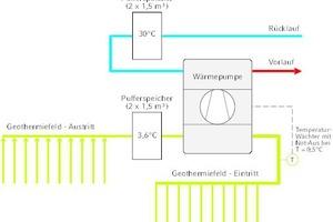 """<div class=""""grafikueberschrift"""">Schematischer Aufbau des Heizsystems </div>Die Wärmeenergie wird per Wärmepumpe aus dem Erdboden in den Heizkreislauf überführt. Sobald die Temperatur unter die Grenze von 0,5°C sinkt, schaltet ein Temperaturwächter im Vorlauf des Sondenfeldes (= Geothermiefeld – Eintritt) die Anlage aus."""