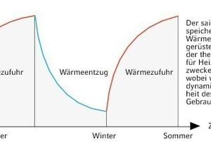 """<div class=""""grafikueberschrift"""">Beladung und Entladung </div>Der Thermospeicher im Jahresverlauf<br />"""