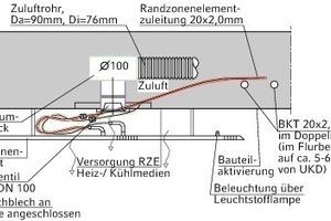 """<div class=""""grafikueberschrift"""">Schnittbild </div>Systemtechnik in und unter der Decke<br />"""