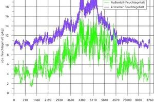 """<div class=""""grafikueberschrift"""">Jahresverlauf des Außenluftvolumenstromes zum Feuchteschutz </div>Beispielhafte Darstellung für einen schweren Raum mit U<sub>AW</sub> = 1,0 W/(m² K), TRY13 extremer Sommer Mühldorf/Bayern:a) Feuchtegehaltb) Volumenstrom"""