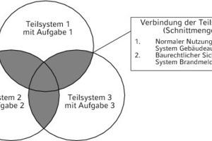 "<div class=""grafikueberschrift"">Teilsysteme und Schnittmengen</div>"