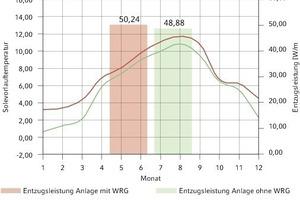 Bild 12: Gegenüberstellung Wärmequellenanlage mit und ohne Wärmerückgewinnung