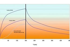 """""""Contec ON"""" und """"Contec ON HL"""" erreichen bereits nach kurzer Zeit hohe Heiz- und Kühlleistungen<br />"""