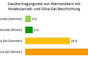 In der Spurgasprüfung macht die Gesamtübertragungsrate aller flüchtigen organischen Verbindungen für das Wärmerad mit 3A-Molekularsieb im Sommerbetrieb lediglich 3 % und im Winterbetrieb 4 % aus. Bei einer Silica-Gel-Beschichtung liegen die Werte etwa um den Faktor 10 höher.