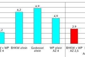 """<div class=""""grafikueberschrift"""">Kostenvergleich 1</div>Kosten der unterschiedlichen Wärmeerzeugung je kWh: links vor, rechts nach Betriebsoptimierung durch Veränderung der Sollwerte im Herbst 2012"""
