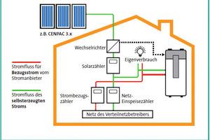Ein Großteil des Wärmepumpenstroms für ein Einfamilienhaus kann durch eine PV-Anlage selbst erzeugt werden<br />